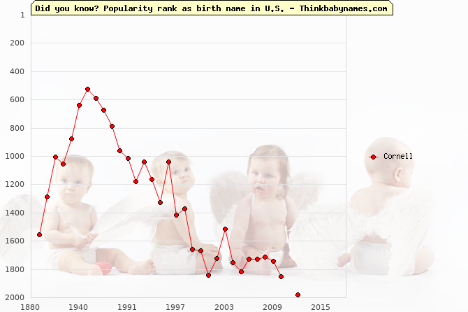 Top 2000 baby names ranking of Cornell name in U.S.