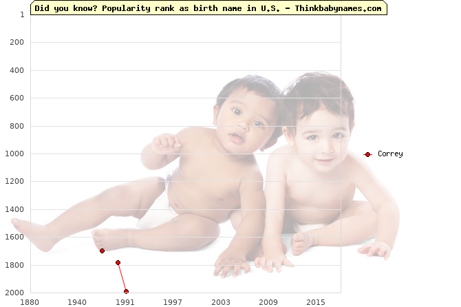 Top 2000 baby names ranking of Correy name in U.S.