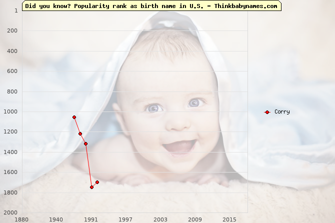 Top 2000 baby names ranking of Corry name in U.S.