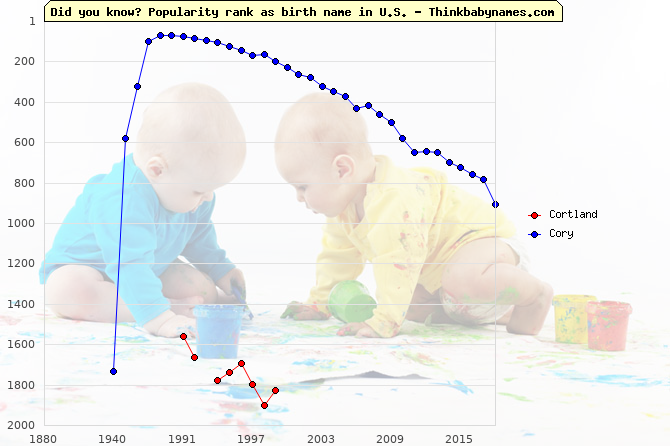 Top 2000 baby names ranking of Cor- names: Cortland, Cory