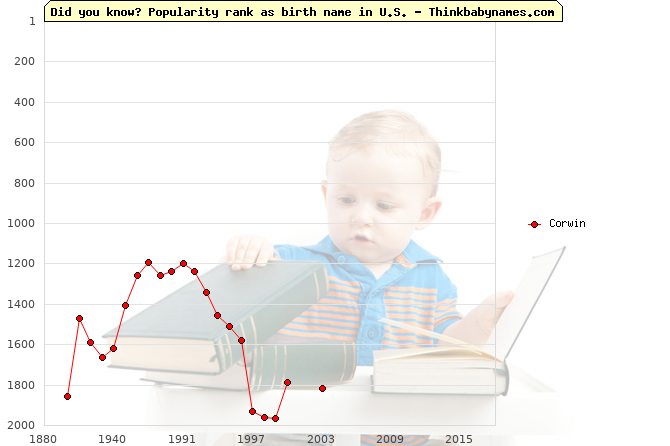 Top 2000 baby names ranking of Corwin in U.S.