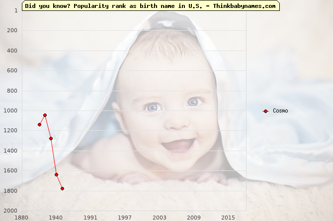 Top 1000 baby names ranking of Cosmo name in U.S.