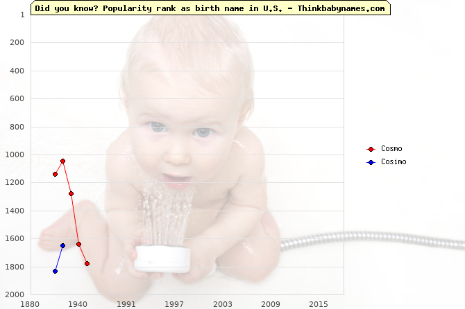 Top 2000 baby names ranking of Cosmo, Cosimo in U.S.