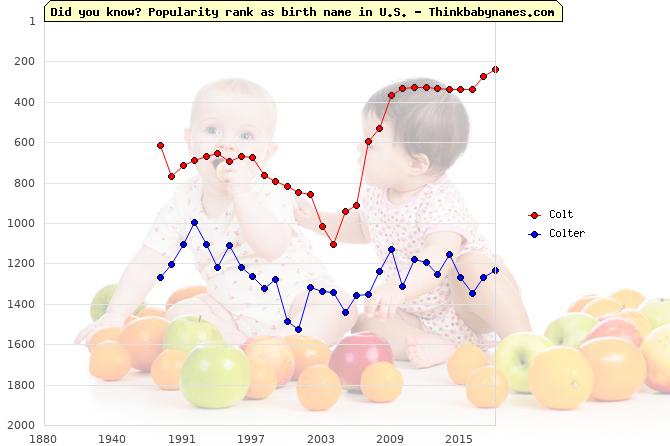 Top 2000 baby names ranking of Colt, Colter in U.S.