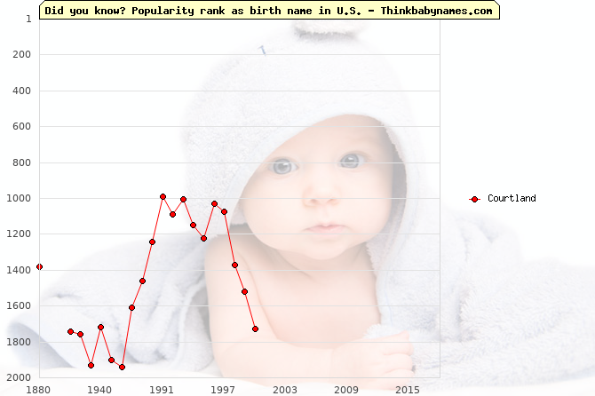 Top 2000 baby names ranking of Courtland name in U.S.