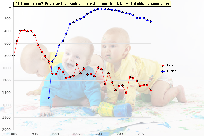 Top 2000 baby names ranking of Coy, Aidan in U.S.