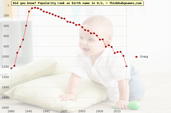 Top 2000 baby names ranking of Craig name in U.S.