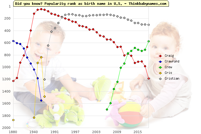 Top 1000 baby names ranking of Cr- names: Craig, Crawford, Crew, Cris, Cristian