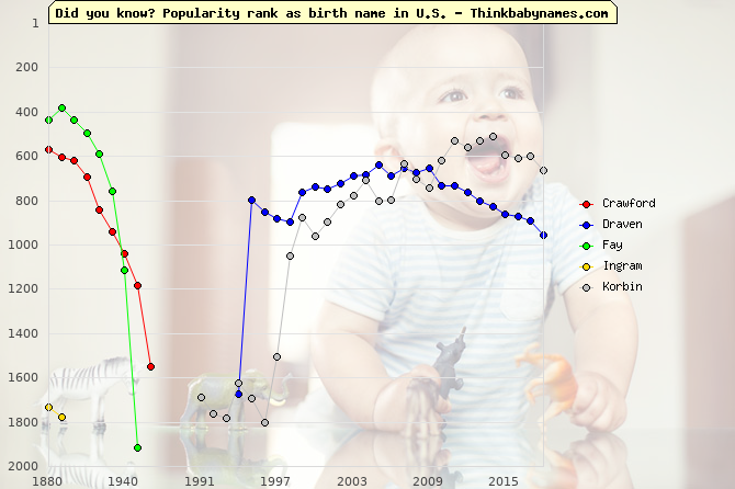 Top 2000 baby names ranking of Raven names: Crawford, Draven, Fay, Ingram, Korbin