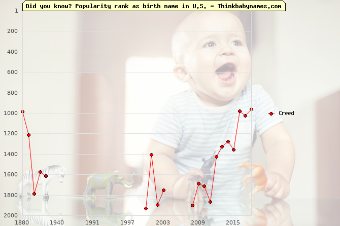 Top 2000 baby names ranking of Creed name in U.S.