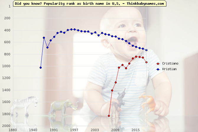 Top 2000 baby names ranking of Cristiano, Kristian in U.S.