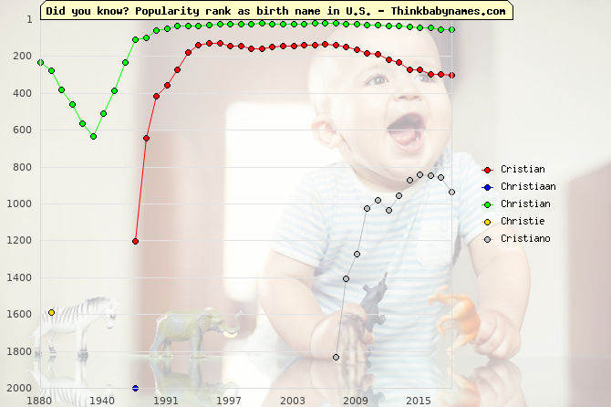Top 2000 baby names ranking of Cristian, Christiaan, Christian, Christie, Cristiano in U.S.