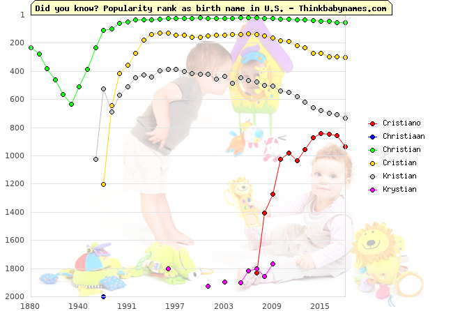 Top 2000 baby names ranking of Cristiano, Christiaan, Christian, Cristian, Kristian, Krystian in U.S.