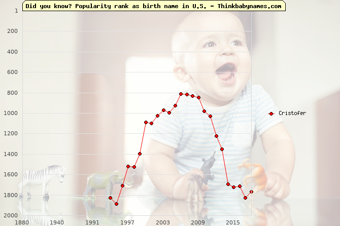 Top 2000 baby names ranking of Cristofer name in U.S.