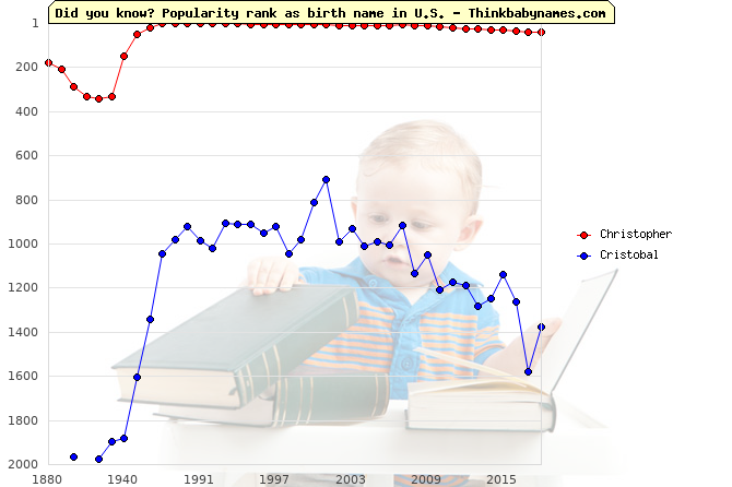 Top 2000 baby names ranking of Christopher, Cristobal in U.S.