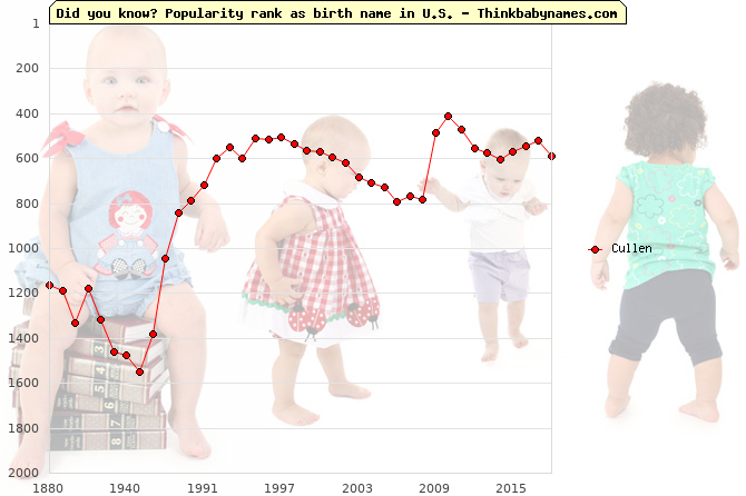 Top 2000 baby names ranking of Cullen in U.S.