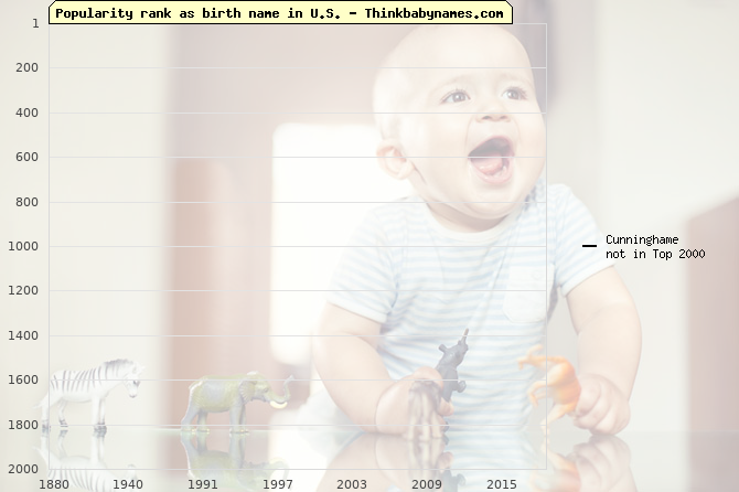 Top 2000 baby names ranking of Cunninghame name in U.S.