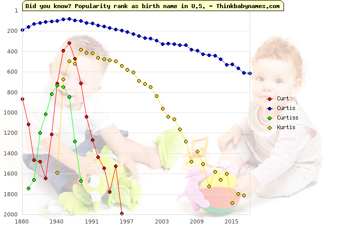 Top 2000 baby names ranking of Curt, Curtis, Curtiss, Kurtis in U.S.