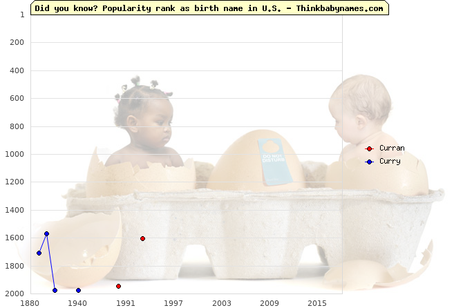 Top 2000 baby names ranking of Curran, Curry in U.S.