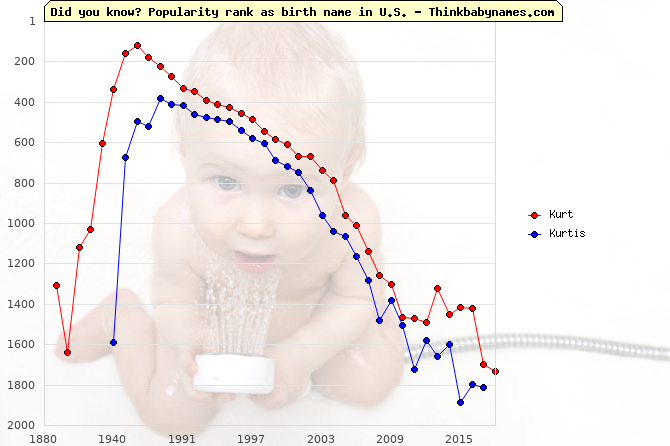 Top 2000 baby names ranking of Kurt, Kurtis in U.S.