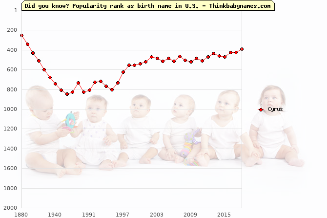 Top 2000 baby names ranking of Cyrus name in U.S.