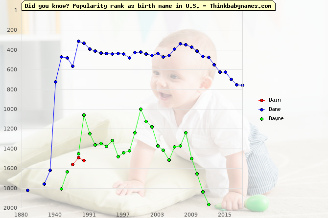 Top 2000 baby names ranking of Dain, Dane, Dayne in U.S.