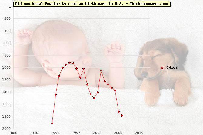 Top 2000 baby names ranking of Dakoda name in U.S.