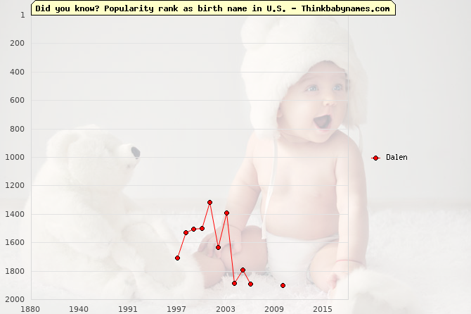 Top 2000 baby names ranking of Dalen name in U.S.
