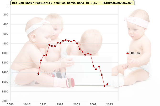 Top 1000 baby names ranking of Dallin in U.S.