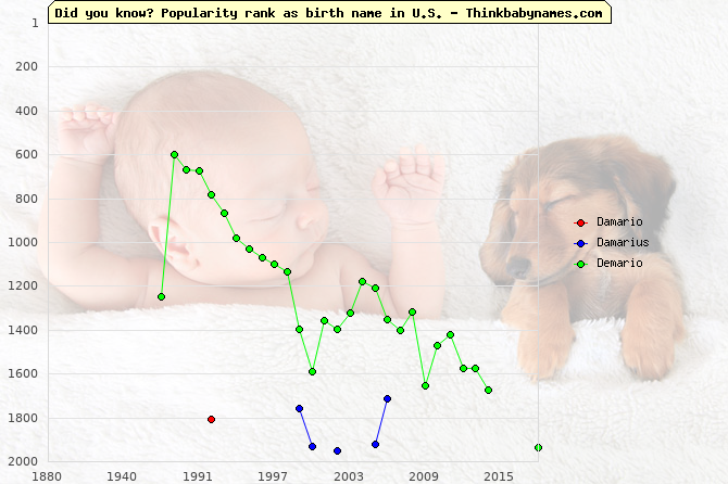 Top 2000 baby names ranking of Damario, Damarius, Demario in U.S.
