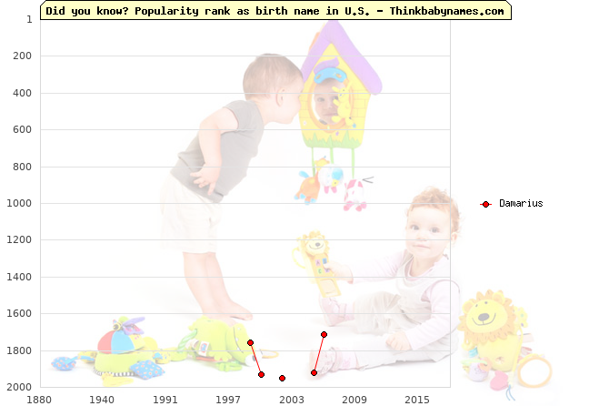 Top 2000 baby names ranking of Damarius name in U.S.