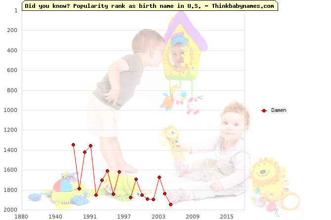 Top 2000 baby names ranking of Damen name in U.S.