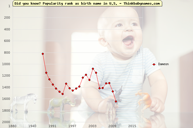 Top 2000 baby names ranking of Dameon name in U.S.