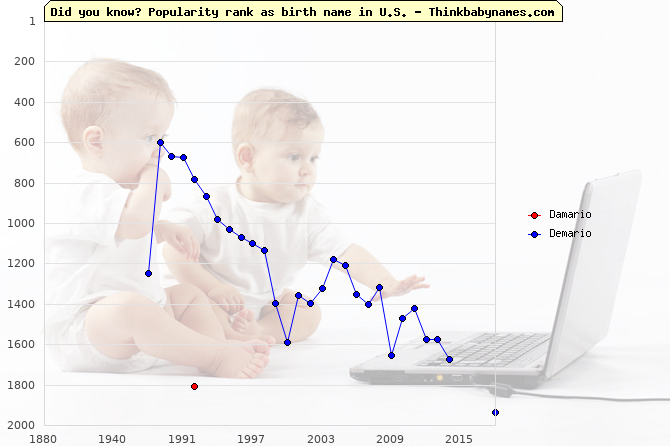 Top 2000 baby names ranking of Damario, Demario in U.S.