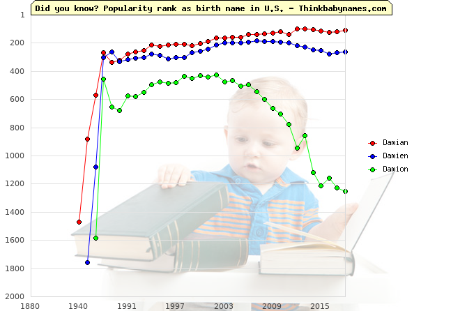 Top 2000 baby names ranking of Damian, Damien, Damion in U.S.