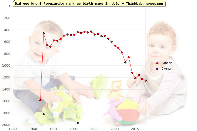 Top 2000 baby names ranking of Damion, Daymon in U.S.