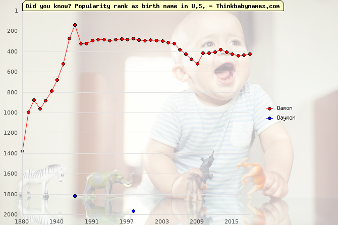 Top 2000 baby names ranking of Damon, Daymon in U.S.