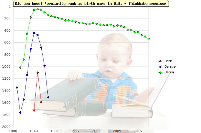 Top 2000 baby names ranking of Dann, Dannie, Danny in U.S.