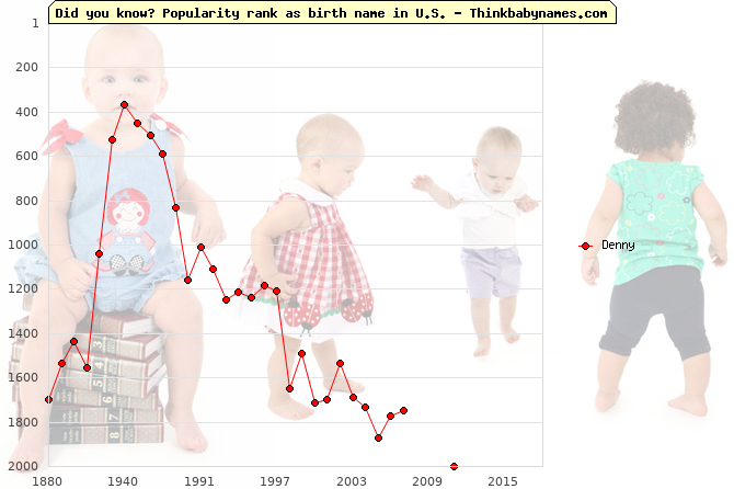 Top 2000 baby names ranking of Denny in U.S.