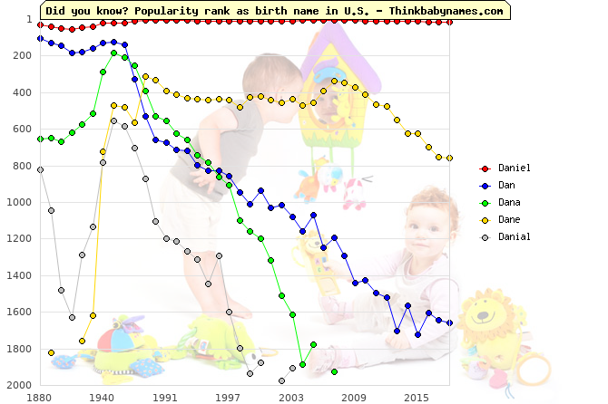 Top 2000 baby names ranking of Daniel, Dan, Dana, Dane, Danial in U.S.