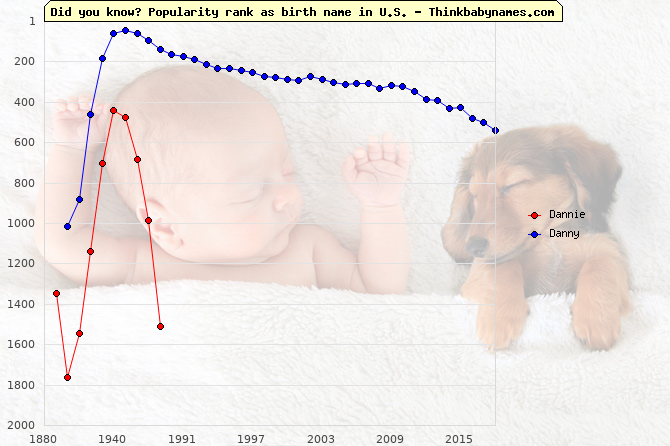 Top 2000 baby names ranking of Dannie, Danny in U.S.
