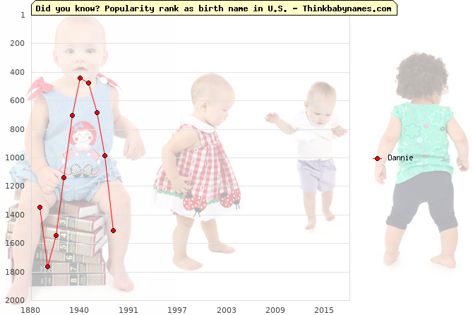 Top 2000 baby names ranking of Dannie name in U.S.