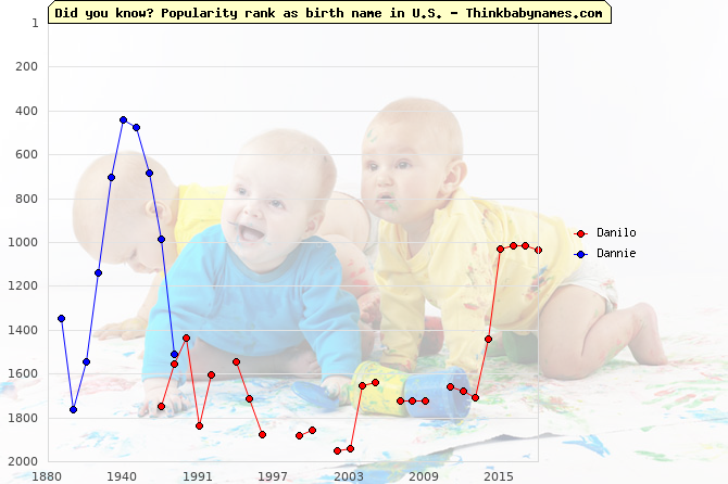 Top 2000 baby names ranking of Danilo, Dannie in U.S.