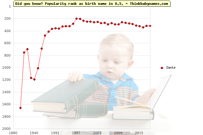 Top 2000 baby names ranking of Dante name in U.S.