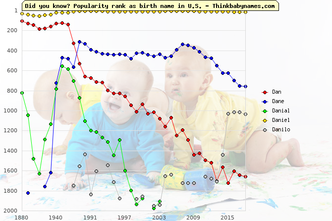 Top 2000 baby names ranking of Dan, Dane, Danial, Daniel, Danilo in U.S.