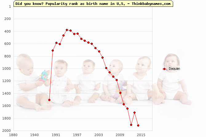 Top 2000 baby names ranking of Daquan name in U.S.