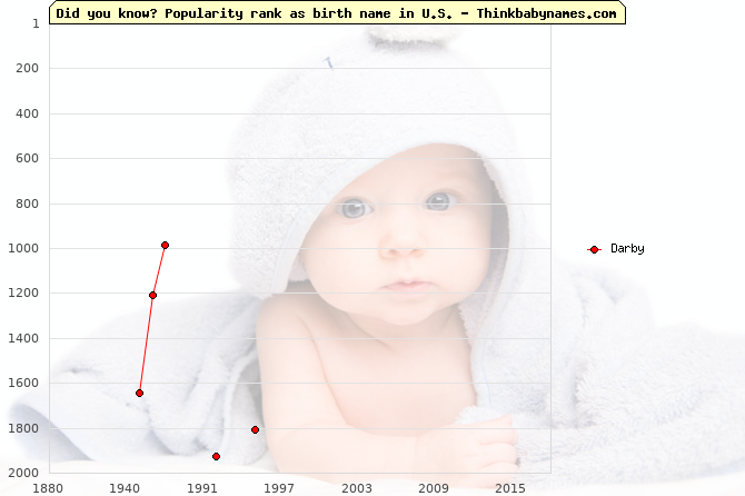 Top 2000 baby names ranking of Darby in U.S.