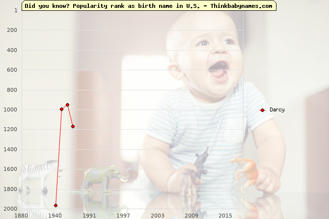 Top 2000 baby names ranking of Darcy in U.S.