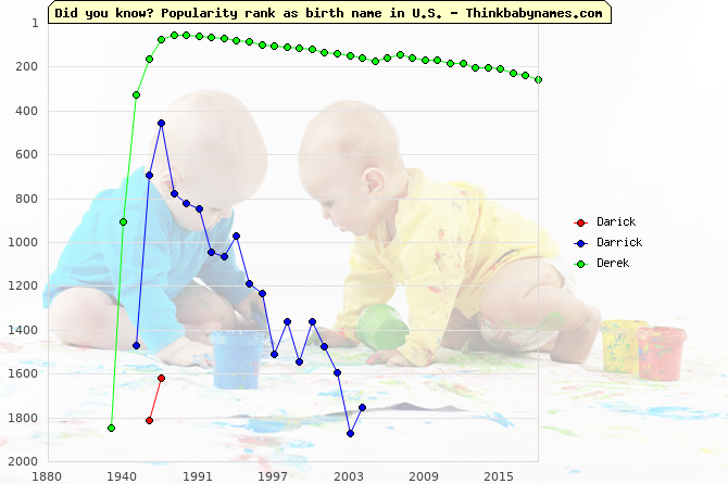 Top 2000 baby names ranking of Darick, Darrick, Derek in U.S.