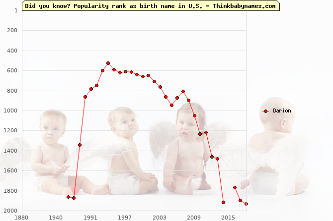 Top 2000 baby names ranking of Darion name in U.S.
